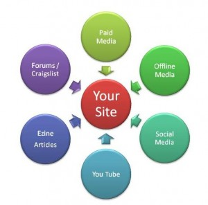 Web Analytics and your Web Site